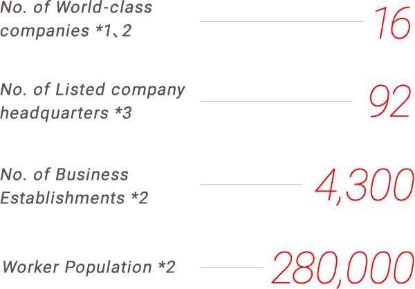 No. of World-class companies *1/No. of Listed company headquarters *2/No. of Business Establishments *3/Worker Population *4